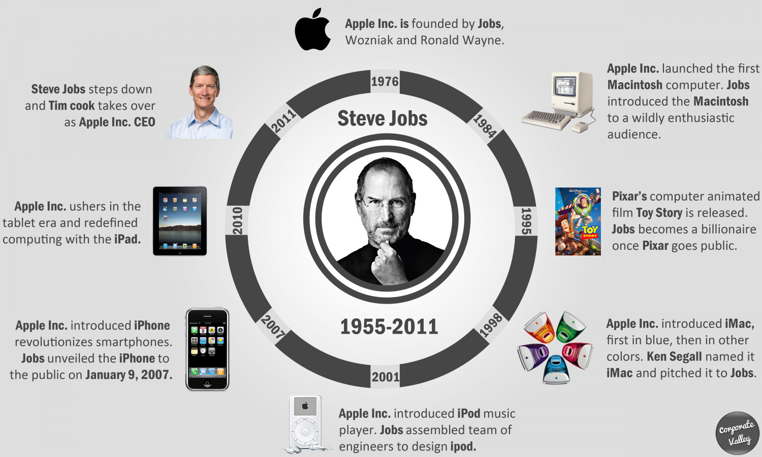 Steve jobs - The lost legend's journey Infographic