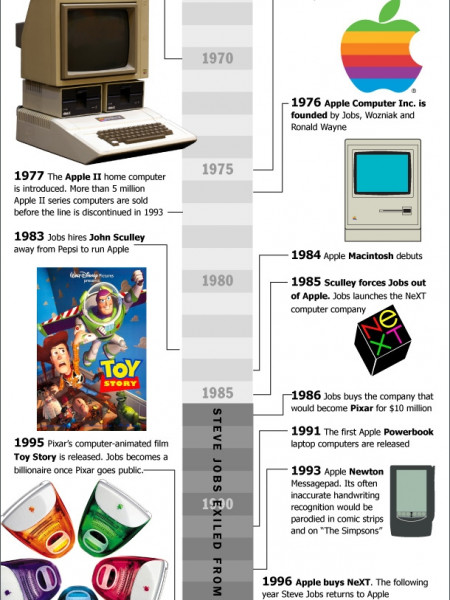 Steve Jobs and Apple, Changing the World  Infographic