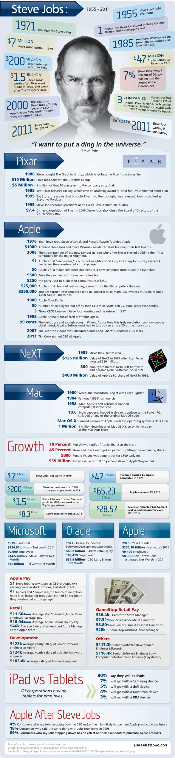 Steve Jobs By the Numbers