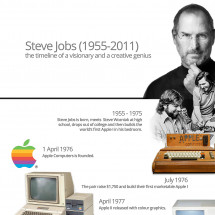Steve Jobs Timeline Infographic