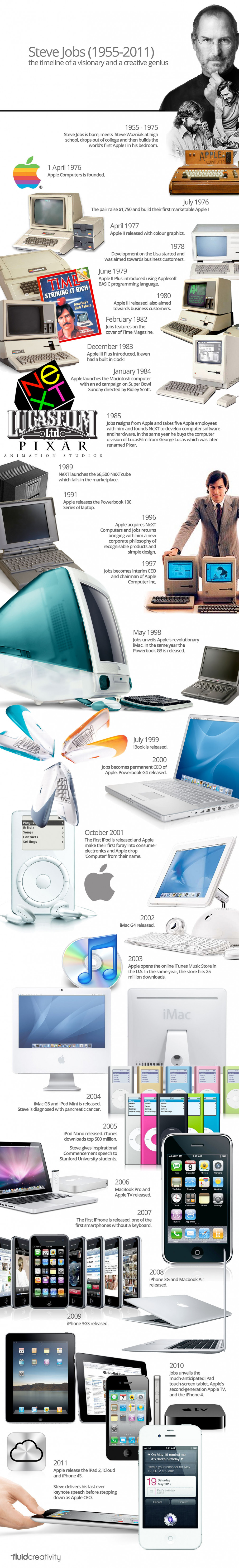 inventions of steve jobs Steve jobs launched one innovation after another after another, revolutionizing computers, entertainment, music, retail, mobile, and telecommunications it's no wonder that cnbc named steve jobs the #1 most innovative and transformative business leader of the past 25 years.