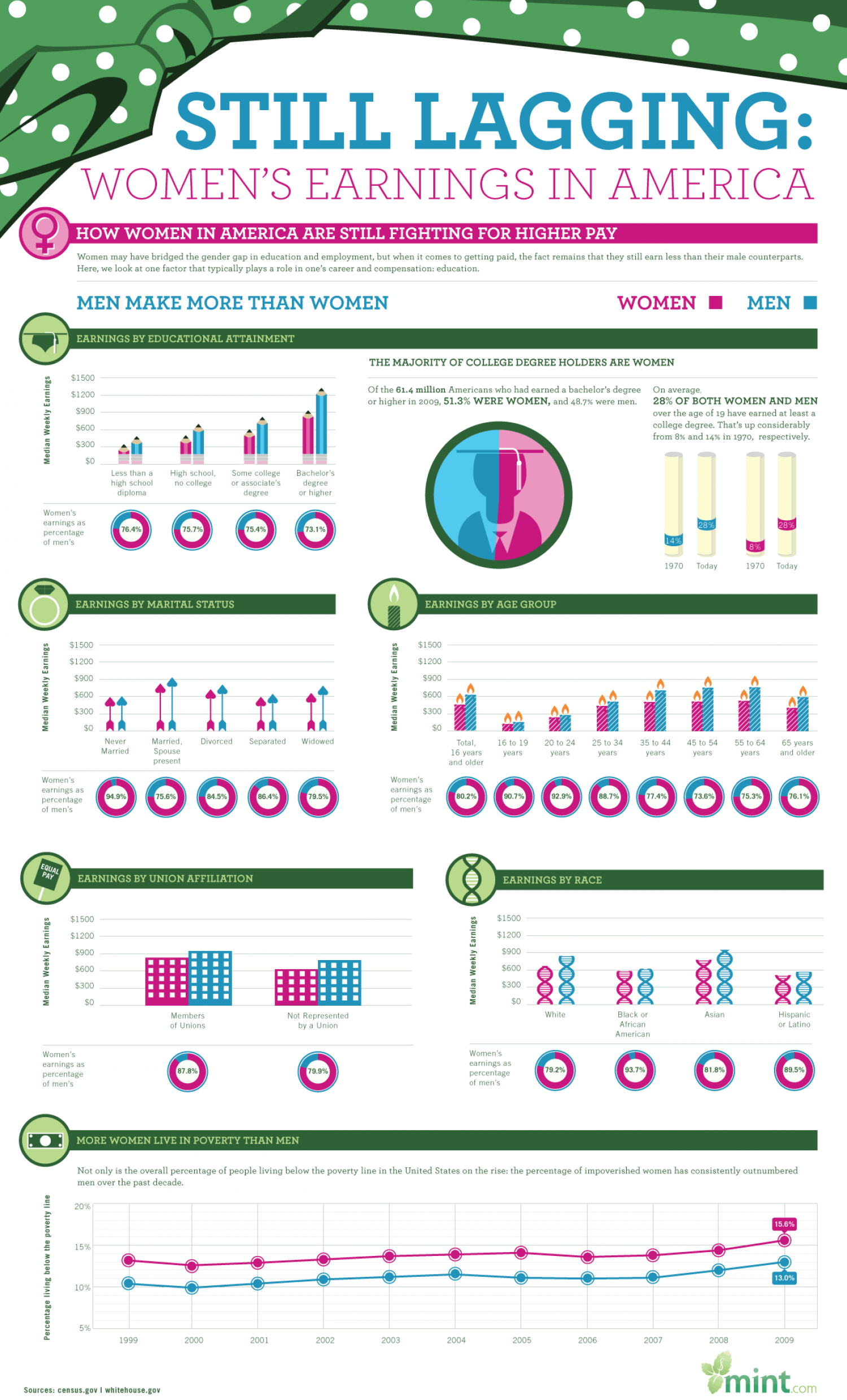 Still lagging: Women's Earnings in America Infographic