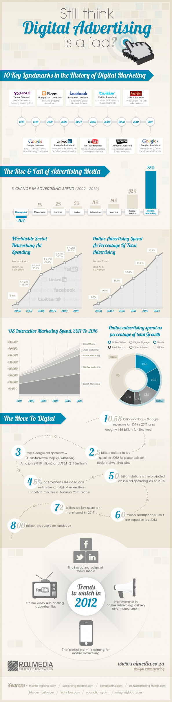 Still Think Digital Advertising Is A Fad? Infographic