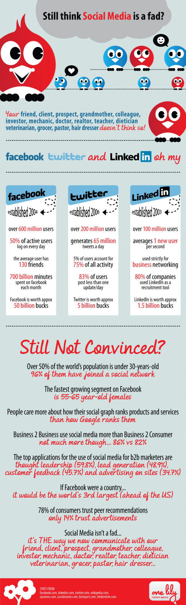 Still Think Social Media Is A Fad? Infographic