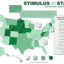 Stimulus by State: Estimated Job Creation Infographic