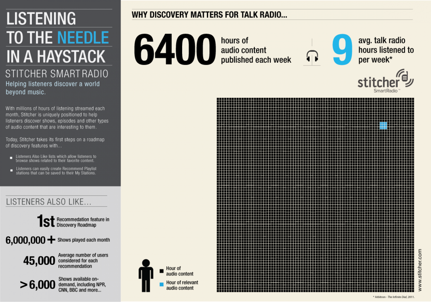 Stitcher Dials up Discovery  Infographic
