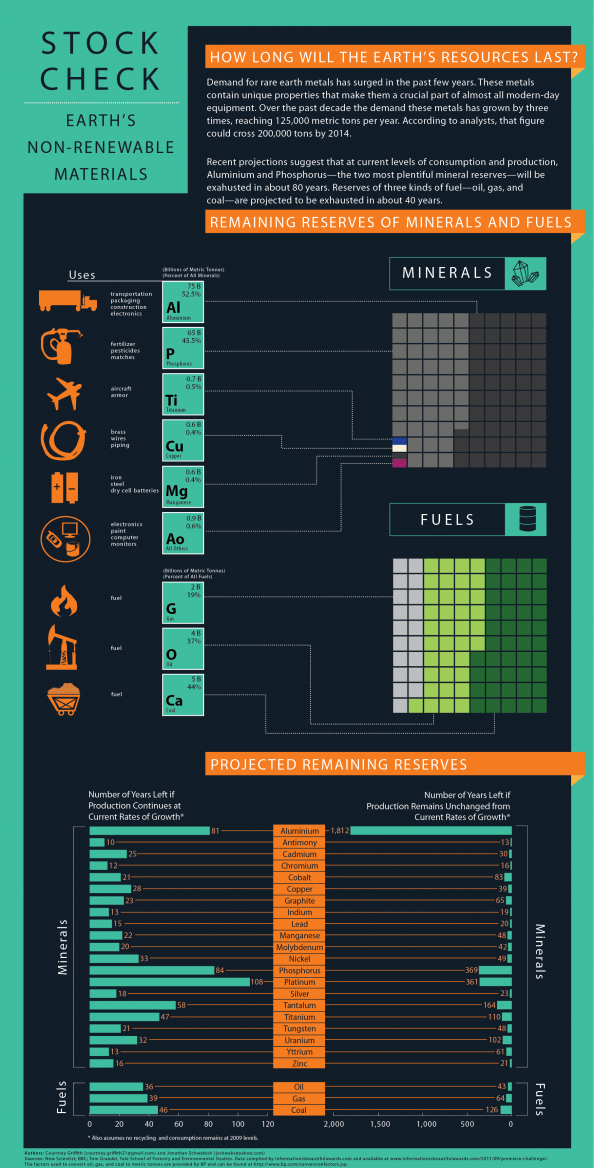 Stock Check: How Long Will the Earth&#039;s Resources Last? Infographic