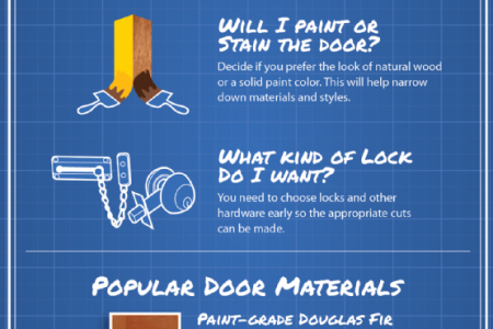 Stop Before You Shop Doors Infographic