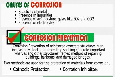 Stop Corrosion Infographic