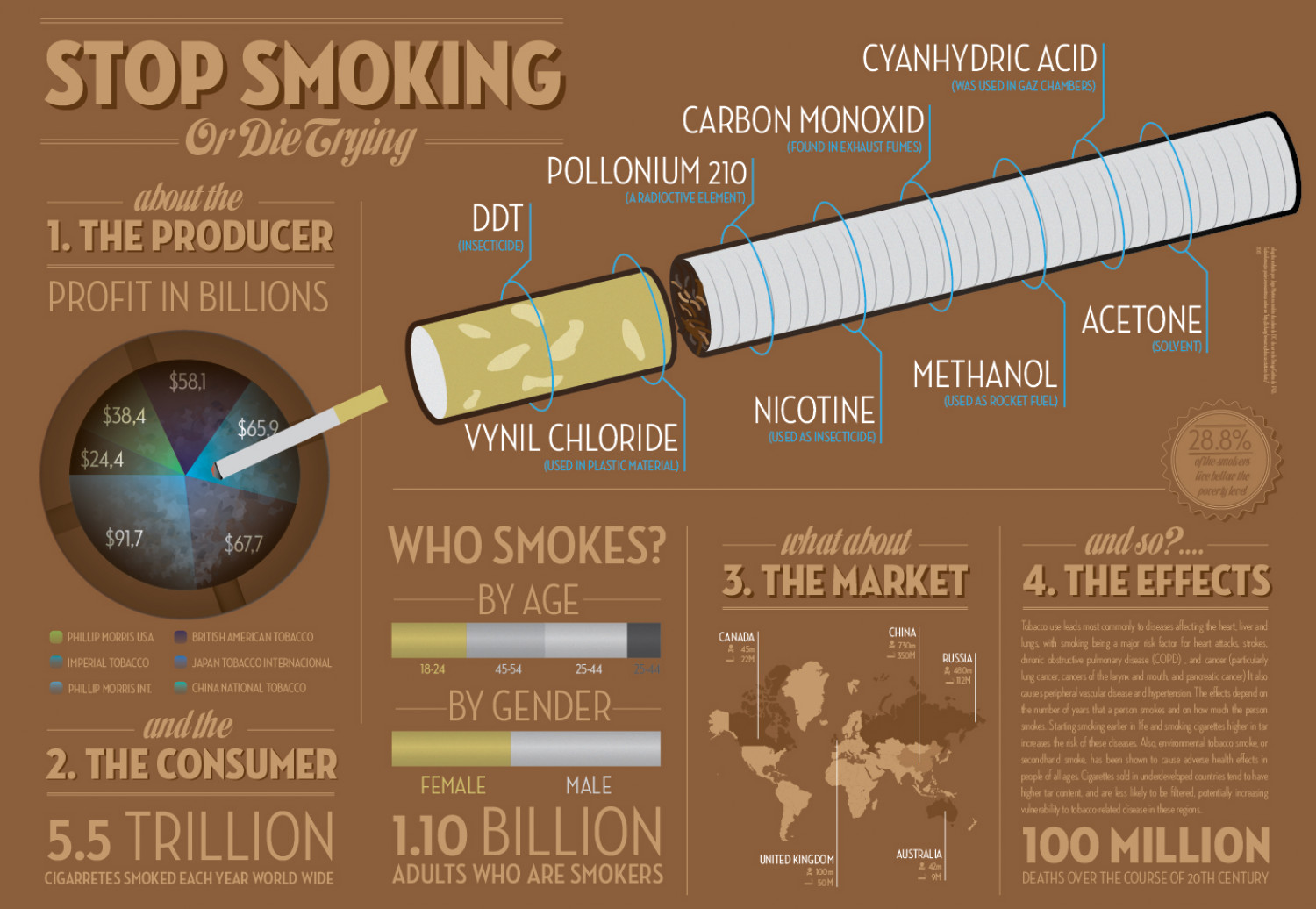 Stop Smoking or die trying Infographic
