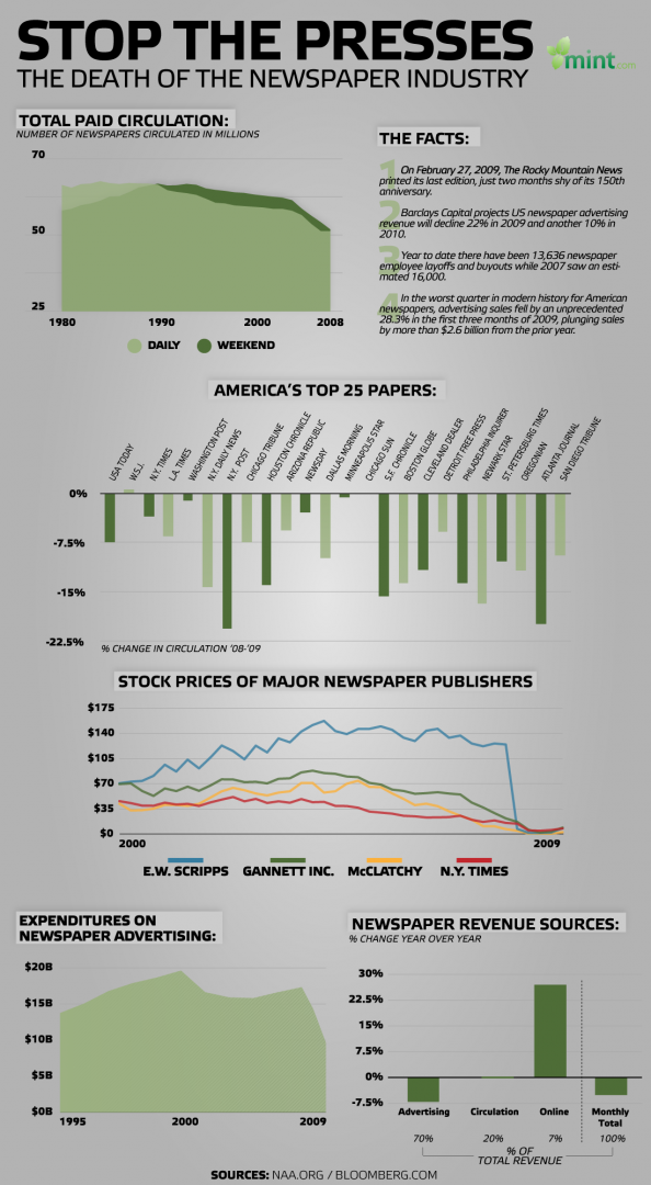 Stop the Presses:  The Death of the Newspaper Industry  Infographic