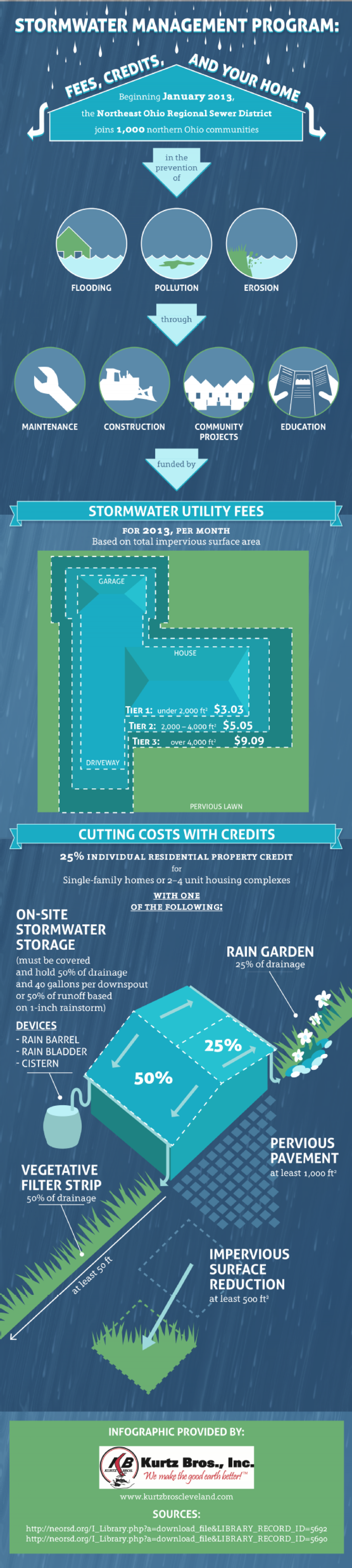 Stormwater Management Program: Fees, Credits, and Your Home Infographic