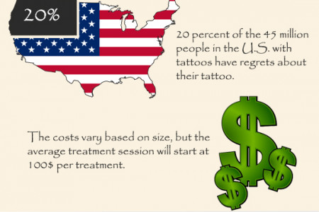 Story Behind Tattoo and Tattoo Removal Infographic