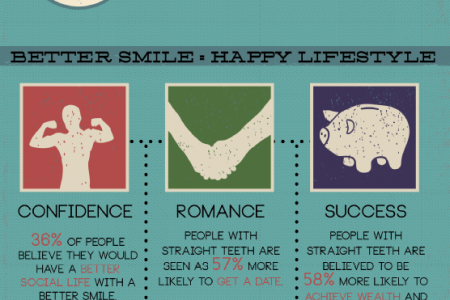 Straight Teeth, Healthy You Infographic