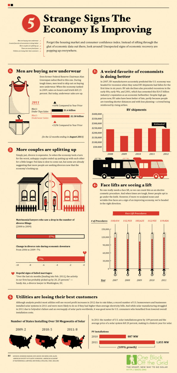 Strange Signs The Economy Is Improving Infographic