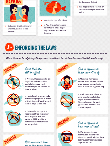 Strangest Laws Still in Effect Today Infographic