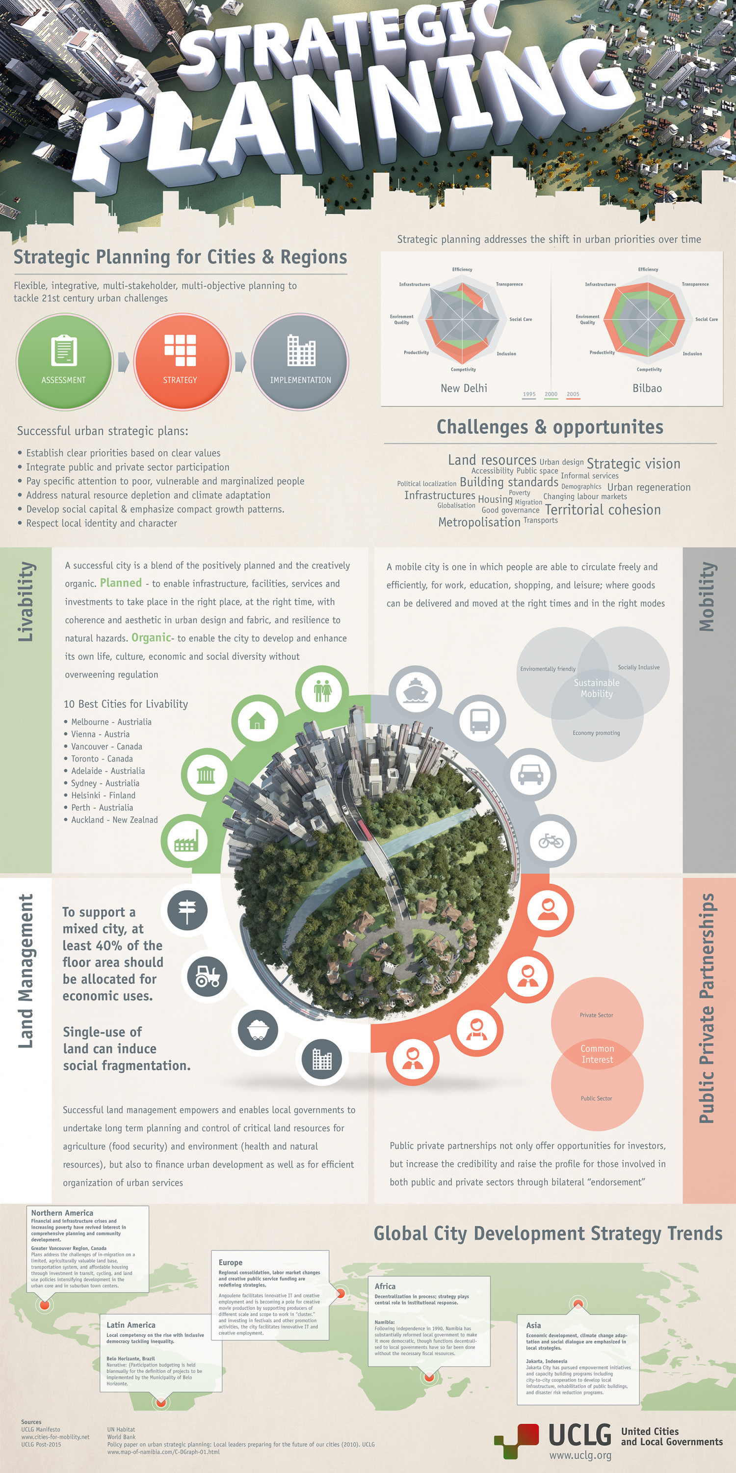 Strategic Planning - The City of 2030 Infographic