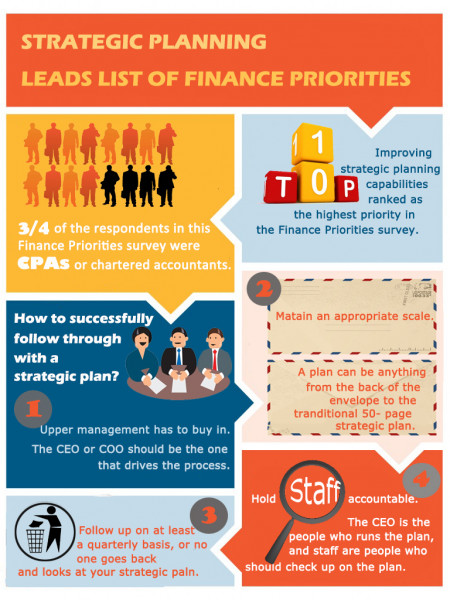 Strategic planning leads list of finance priorities Infographic