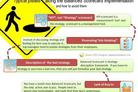Strategy description with the Balanced Scorecard - typical pitfalls and how to avoid them Infographic