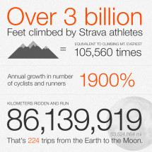 Strava's Community Achievements Infographic