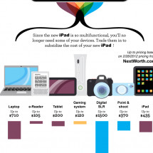 Streamlining Your Digital Life with the new iPad Infographic
