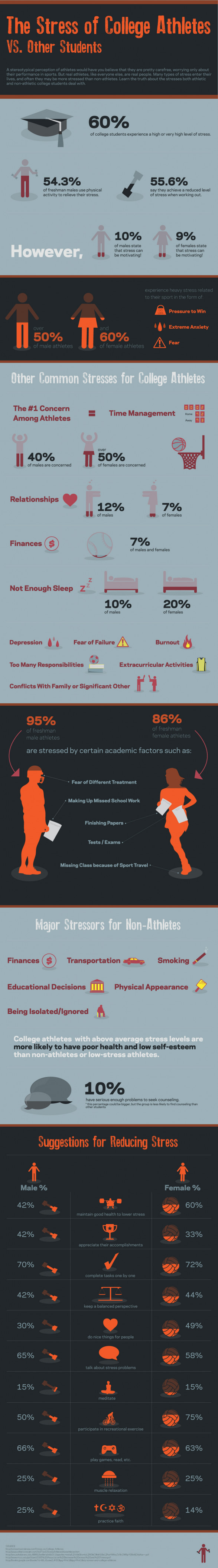 Stress of College Athletes vs. Other Students