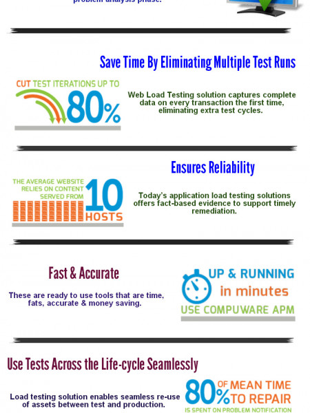 Striking Features of Web Load Testing Tools Infographic
