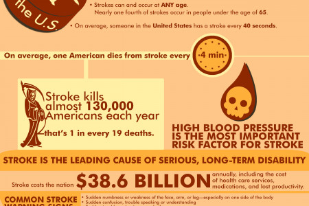 Stroke in United States Infographic