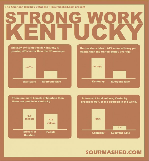 Strong Work Kentucky Infographic
