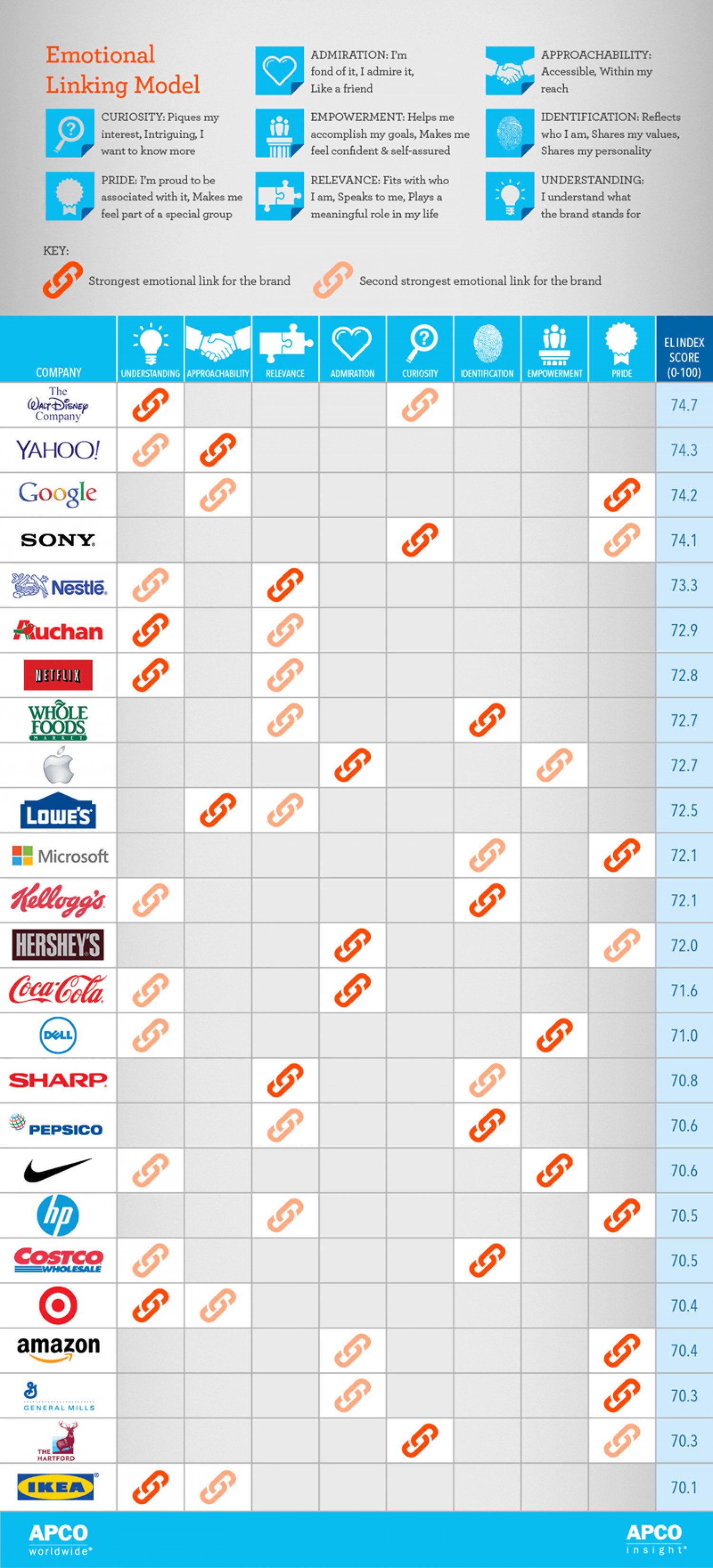 Strongest Emotional Links to the Top 25 Companies: Infographic