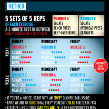 Stronglifts 5x5 Infographic