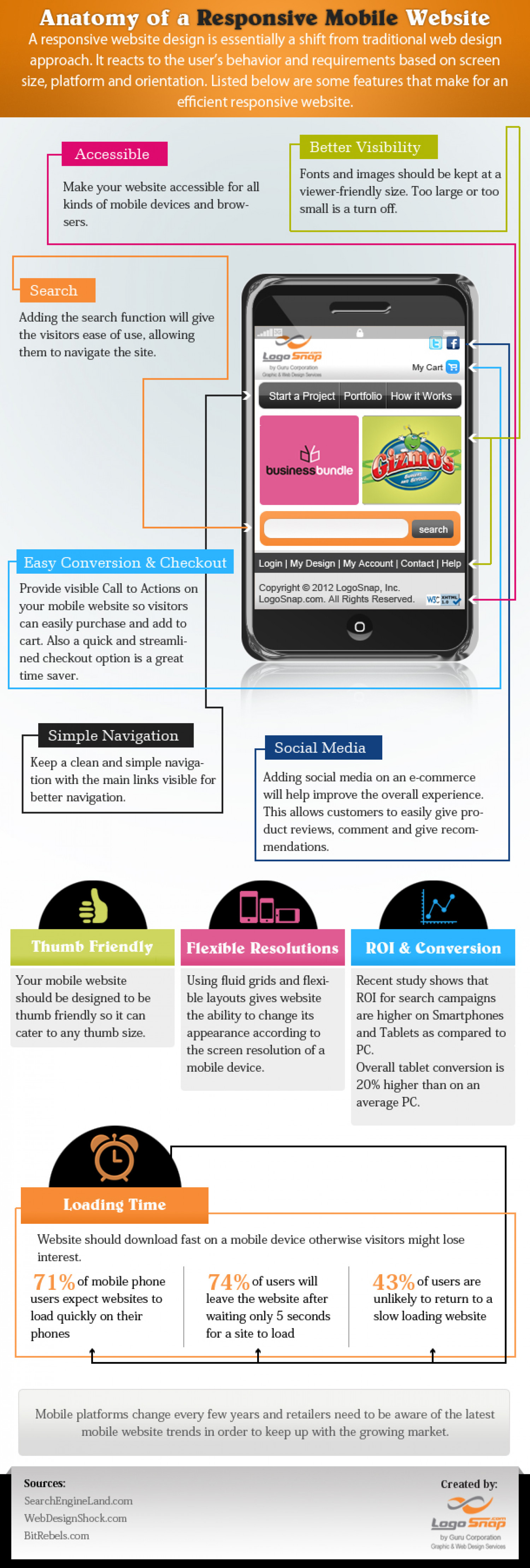 Structure of a Responsive Mobile Web Design Infographic