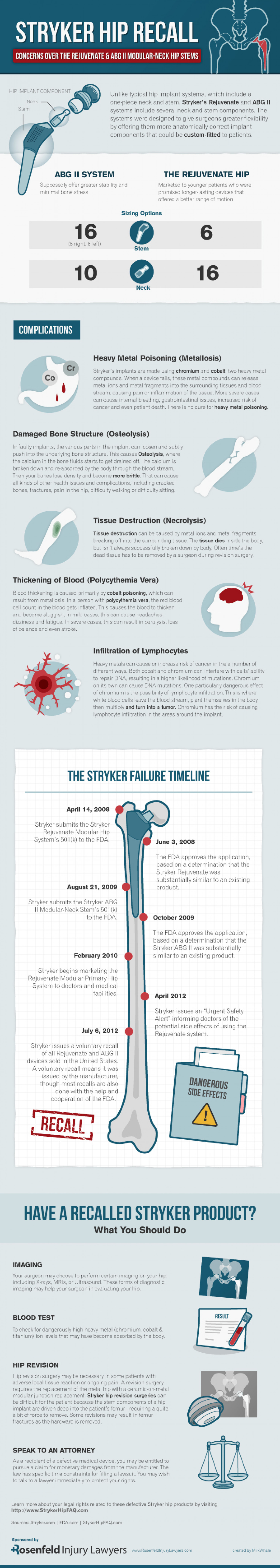 Stryker Hip Recall: Concern Owner Rejuvenate Hip  Infographic