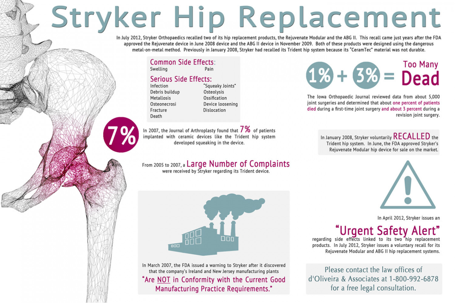 stryker hip replacement Infographic
