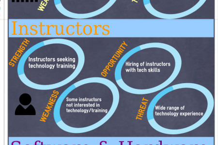 Student & Technology @ ICC Infographic