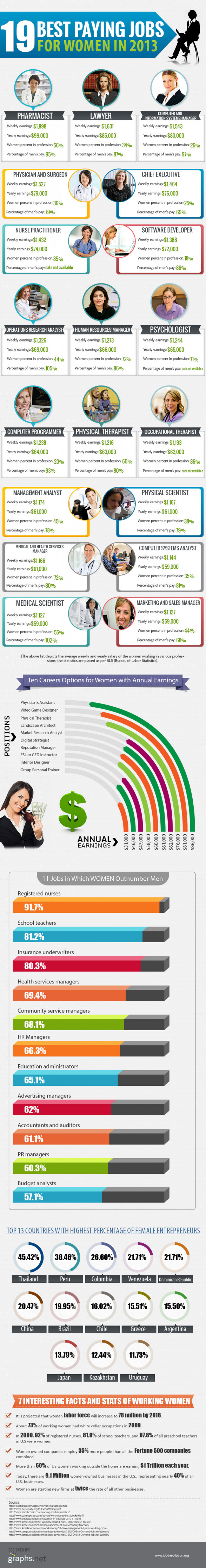 19 best paying jobs for women in 2013 women 2 0 best jobs for women