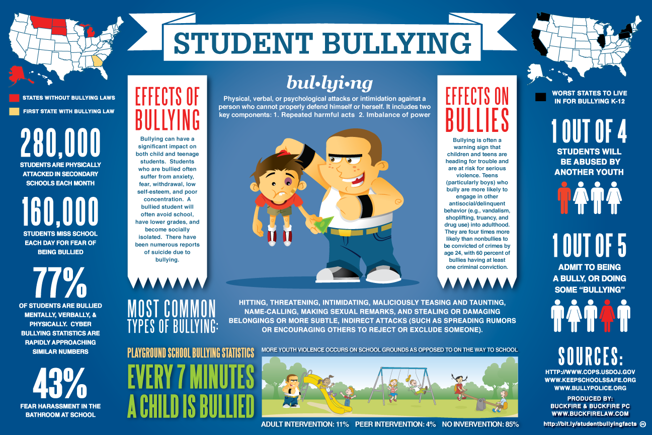 What are some statistics about bullying?