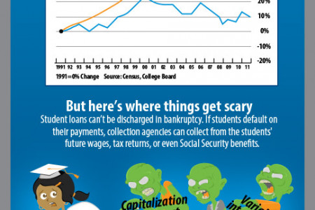 Student Debt: $1 Trillion Club Infographic