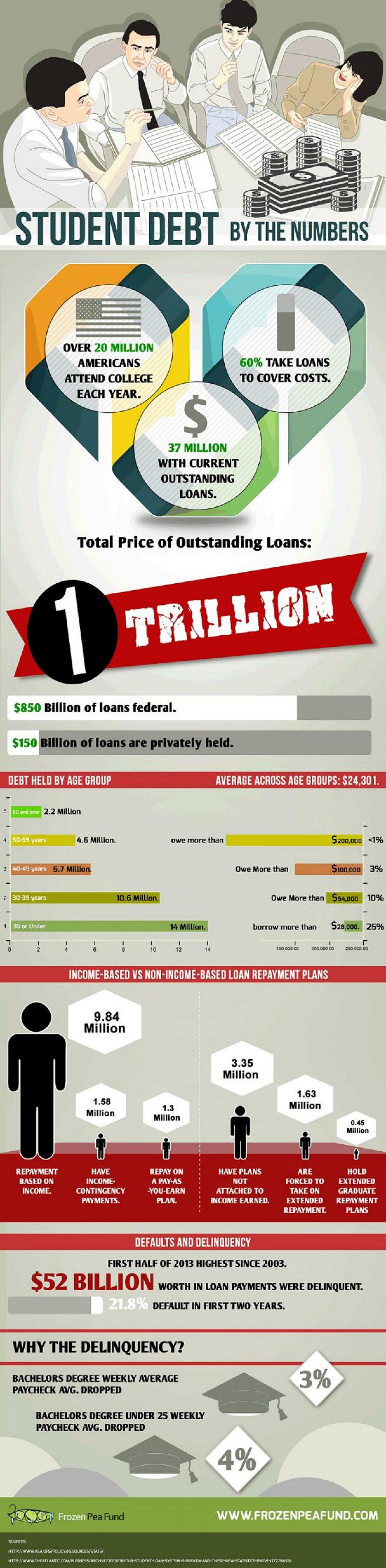 Student Debt By the Numbers Infographic