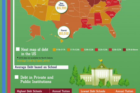 Student Debt in America Infographic