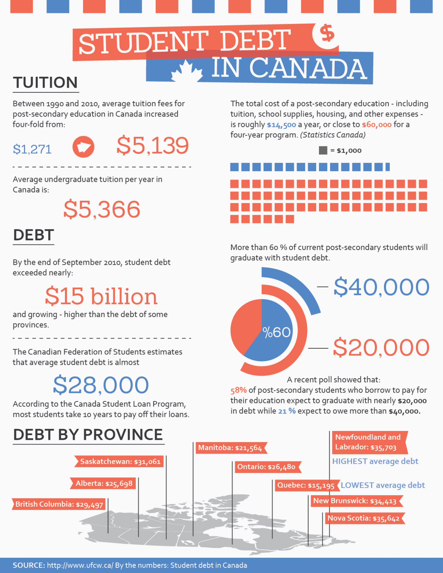 Student debt in Canada Infographic