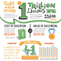 Student Loan Debt of Olympic Proportions Infographic