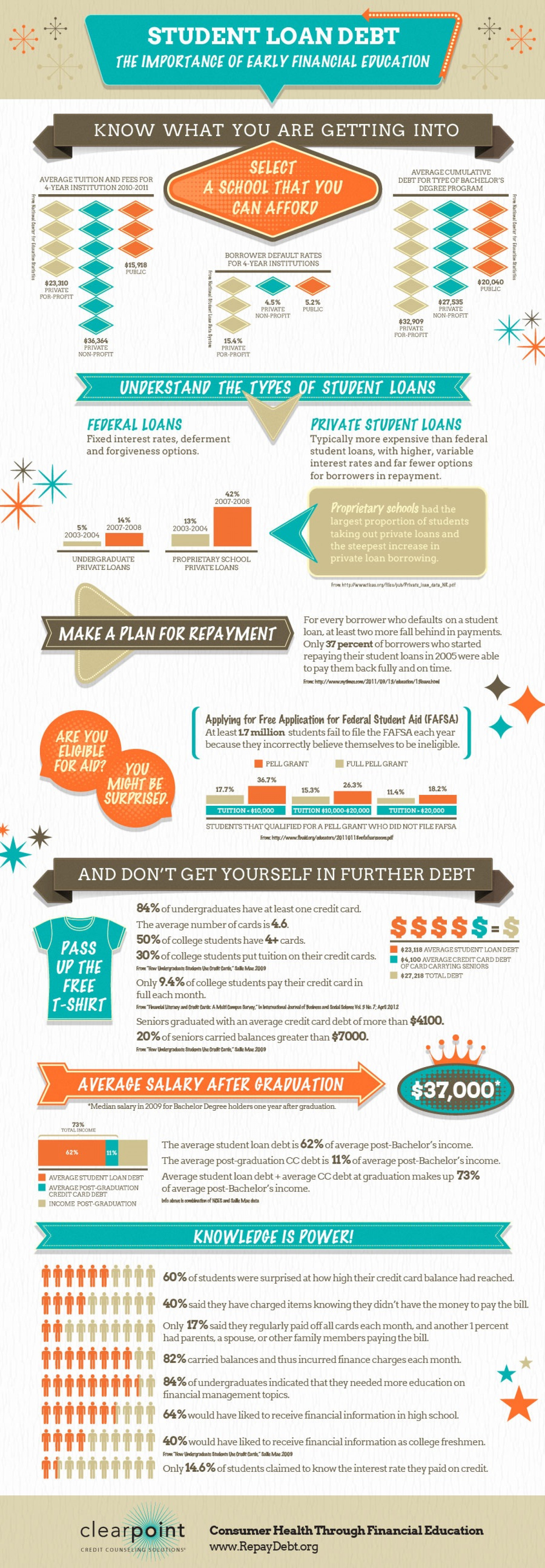 Student Loan Debt: The Importance of Early Financial Education Infographic