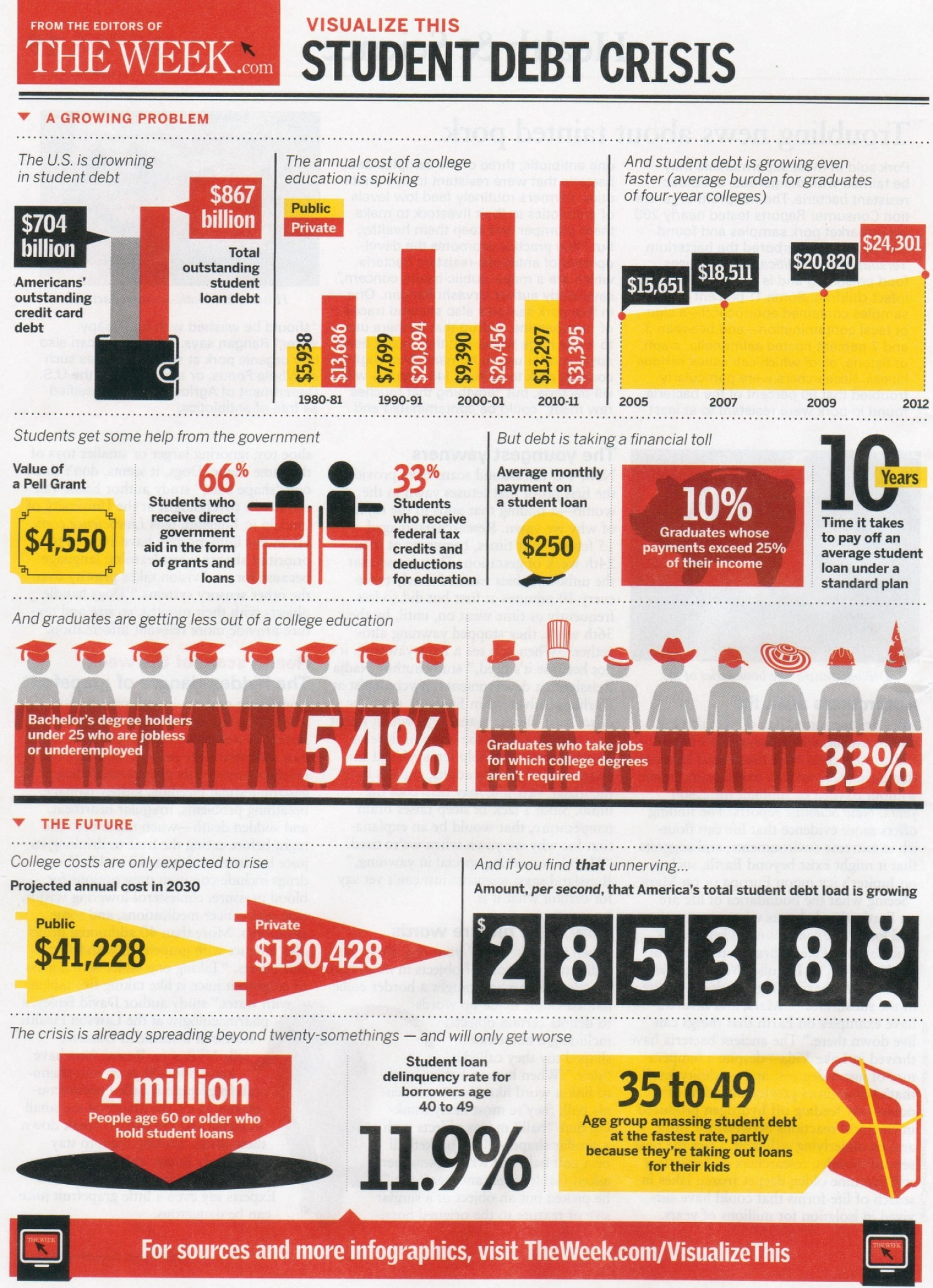 Student loans and crises Infographic