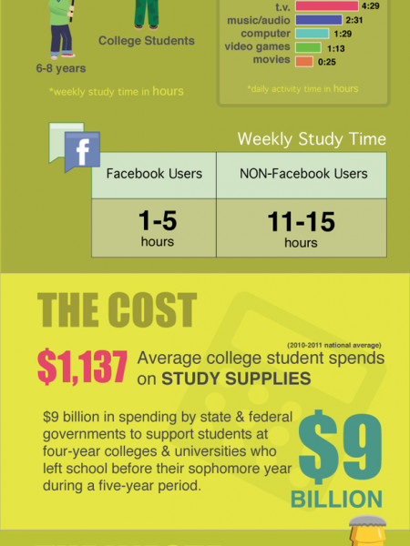 Students & Studying by the Numbers  Infographic
