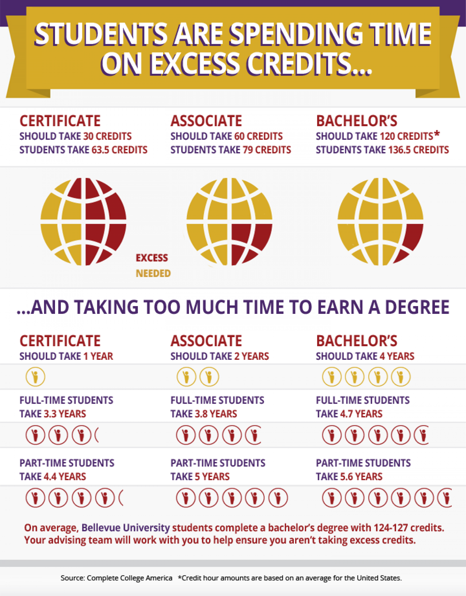 Students are Spending Time on Excess Credits Infographic
