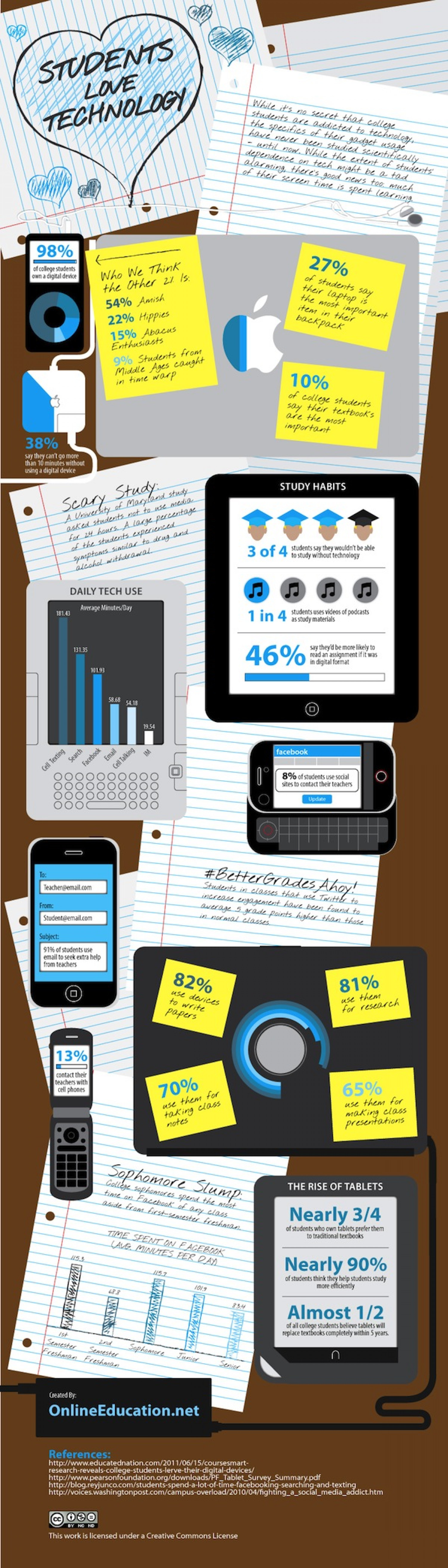 Students Love Technology Infographic