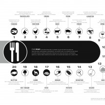 Studio Feast's Datalicious Last Supper Infographic