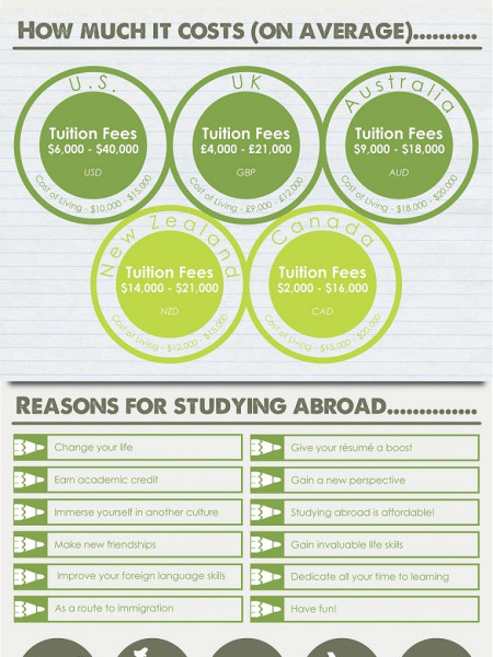Studying Abroad: Where Students Go and Why Infographic
