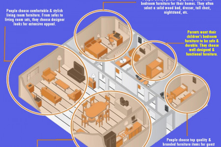Stylish Furniture for Modern Homes Infographic